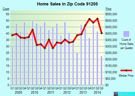 Zip code 91205 (Glendale, California) real estate house value trends