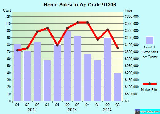 Zip code 91206 (Glendale, CA) real estate house value trends