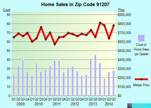 Zip code 91207 (Glendale, California) real estate house value trends