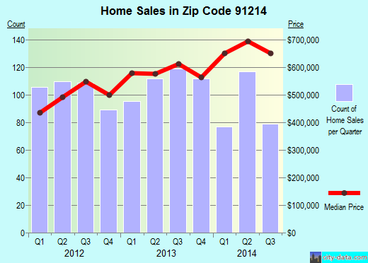 Zip code 91214 (Los Angeles, CA) real estate house value trends