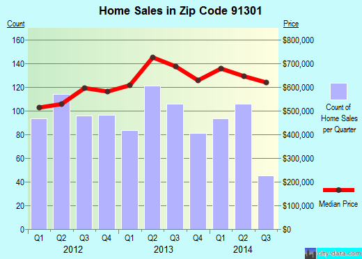 Zip code 91301 (Agoura Hills, California) real estate house value trends