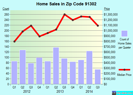 Zip code 91302 (Calabasas, CA) real estate house value trends