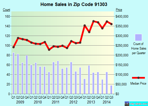 Zip code 91303 (Los Angeles, California) real estate house value trends
