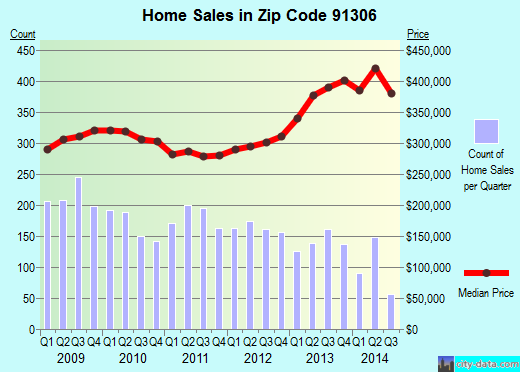 Zip code 91306 (Los Angeles, California) real estate house value trends