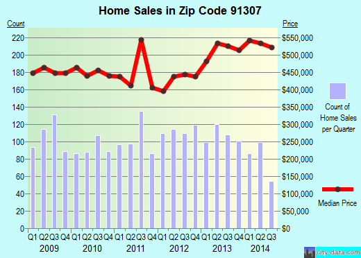 Zip code 91307 (Los Angeles, CA) real estate house value trends