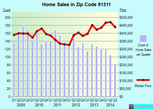 Zip code 91311 (Los Angeles, CA) real estate house value trends