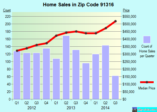 Zip code 91316 (Los Angeles, CA) real estate house value trends