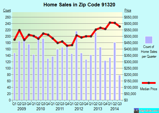 Zip code 91320 (Thousand Oaks, California) real estate house value trends