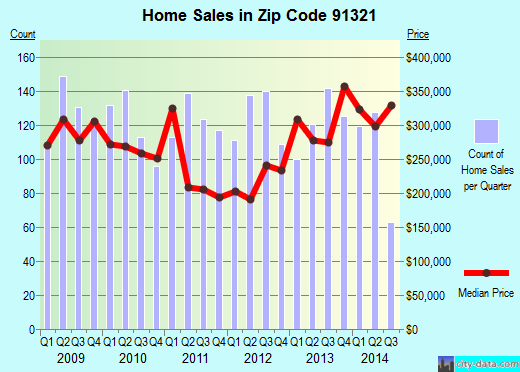 Zip code 91321 (Newhall, CA) real estate house value trends