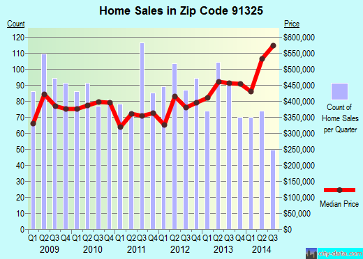 Zip code 91325 (Los Angeles, California) real estate house value trends