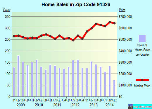 Zip code 91326 (Los Angeles, CA) real estate house value trends