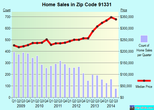 Zip code 91331 (Los Angeles, CA) real estate house value trends