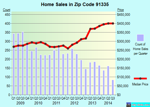 Zip code 91335 (Los Angeles, CA) real estate house value trends