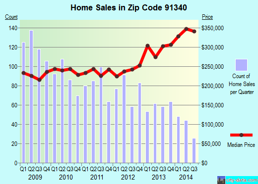 Zip code 91340 (San Fernando, CA) real estate house value trends