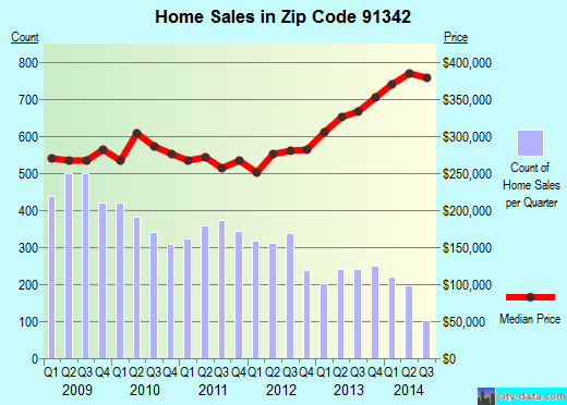 Zip code 91342 (Los Angeles, CA) real estate house value trends