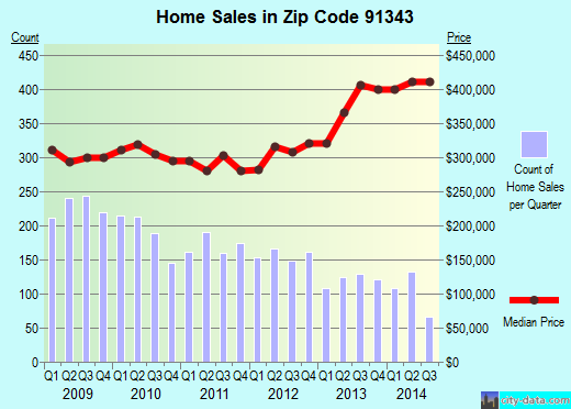 Zip code 91343 (Los Angeles, CA) real estate house value trends