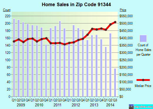 Zip code 91344 (Los Angeles, California) real estate house value trends