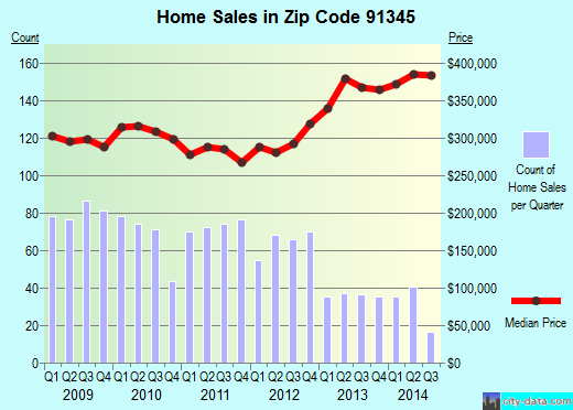 Zip code 91345 (Mission Hills, CA) real estate house value trends