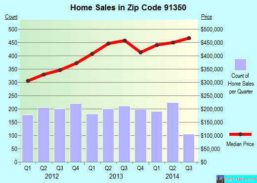 Zip code 91350 (Santa Clarita, CA) real estate house value trends