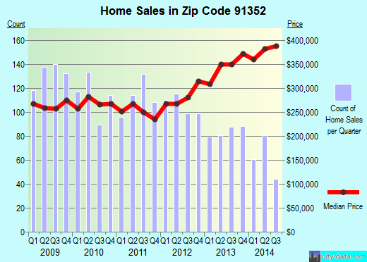 Zip code 91352 (Los Angeles, CA) real estate house value trends