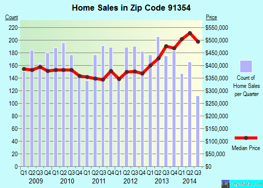 Zip code 91354 (Los Angeles, CA) real estate house value trends