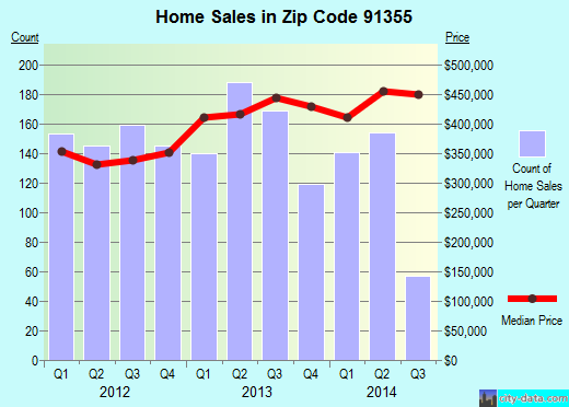 Zip code 91355 (Los Angeles, CA) real estate house value trends