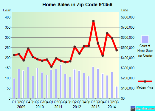 Zip code 91356 (Los Angeles, CA) real estate house value trends