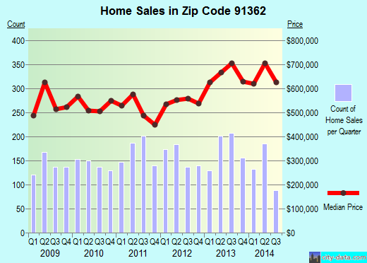 Zip code 91362 (Thousand Oaks, California) real estate house value trends