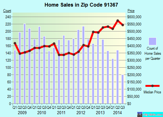 Zip code 91367 (Los Angeles, CA) real estate house value trends