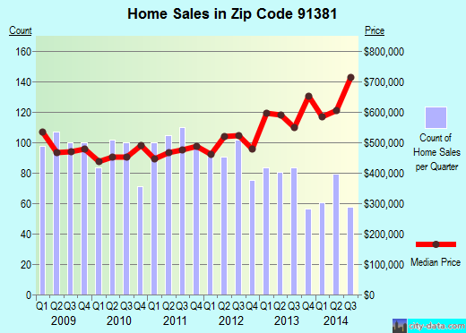 Zip code 91381 (Santa Clarita, California) real estate house value trends