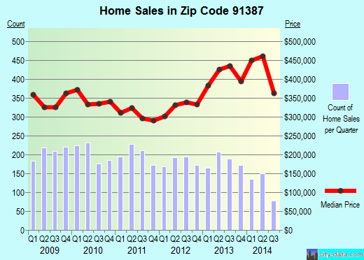 Zip code 91387 (Los Angeles, CA) real estate house value trends