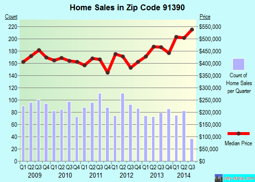 Zip code 91390 (Santa Clarita, CA) real estate house value trends