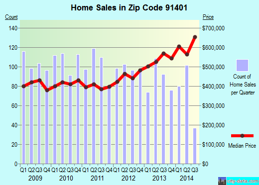 Zip code 91401 (Los Angeles, CA) real estate house value trends
