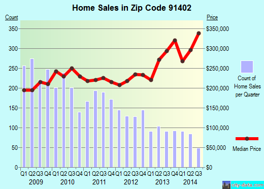 Zip code 91402 (Los Angeles, California) real estate house value trends
