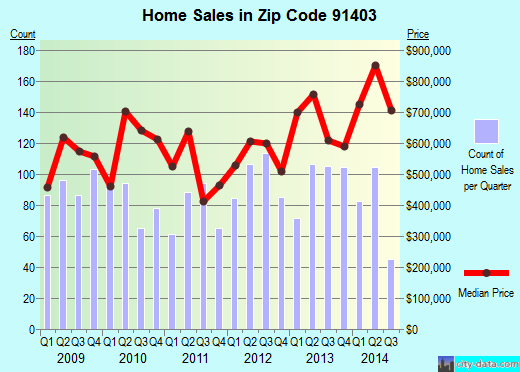 Zip code 91403 (Los Angeles, CA) real estate house value trends