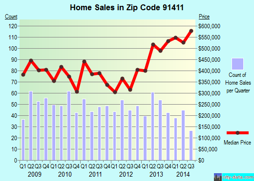 Zip code 91411 (Los Angeles, California) real estate house value trends