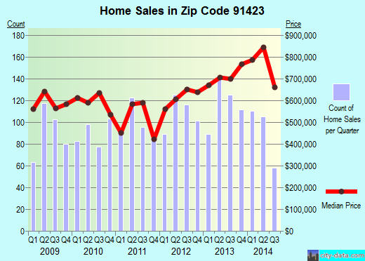 Zip code 91423 (Los Angeles, California) real estate house value trends