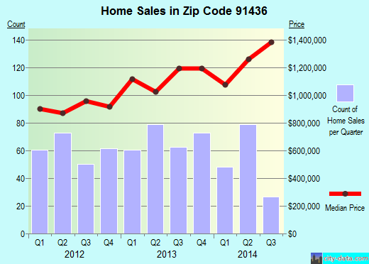 Zip code 91436 (Los Angeles, California) real estate house value trends
