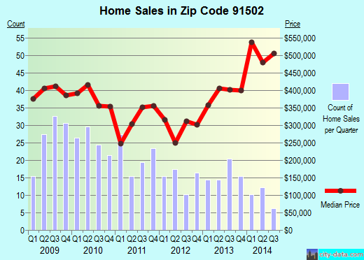 Zip code 91502 (Burbank, CA) real estate house value trends