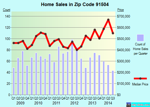 Zip code 91504 (Burbank, CA) real estate house value trends