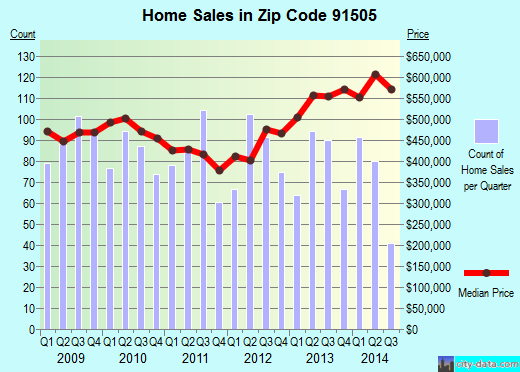 Zip code 91505 (Burbank, CA) real estate house value trends