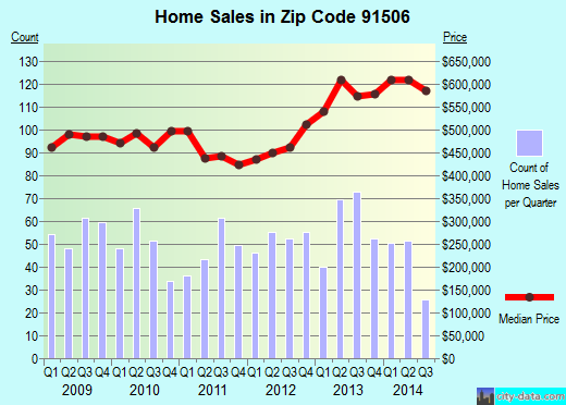Zip code 91506 (Burbank, CA) real estate house value trends