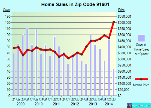 Zip code 91601 (Los Angeles, California) real estate house value trends
