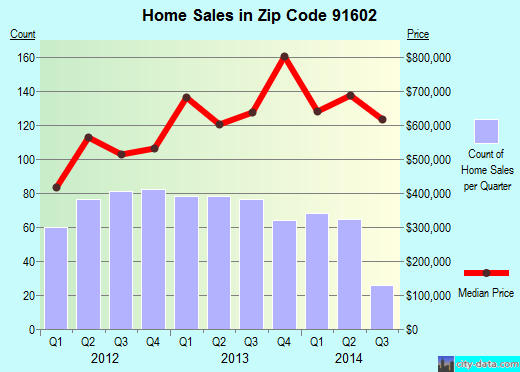 Zip code 91602 (Los Angeles, CA) real estate house value trends
