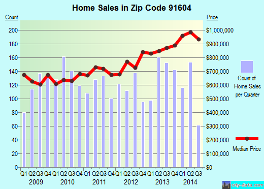 Zip code 91604 (Los Angeles, CA) real estate house value trends