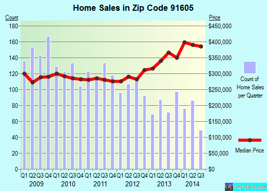 Zip code 91605 (Los Angeles, CA) real estate house value trends