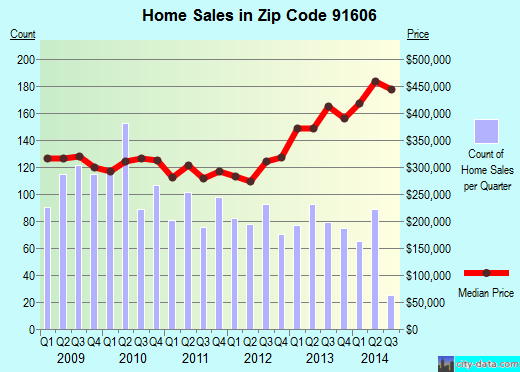 Zip code 91606 (Los Angeles, California) real estate house value trends