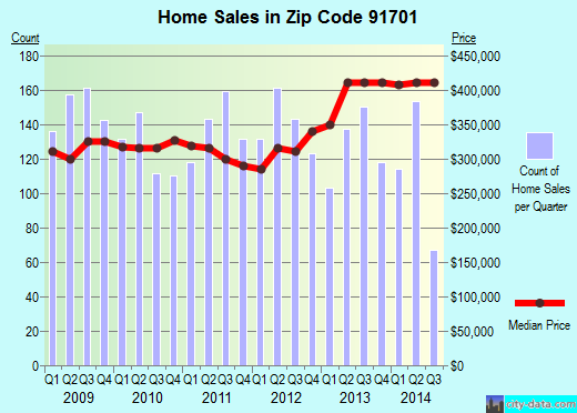 Zip code 91701 (Rancho Cucamonga, California) real estate house value trends