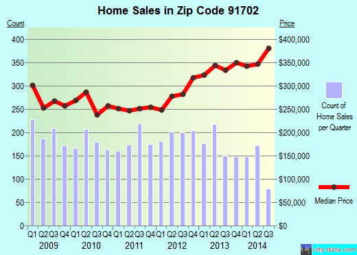 Zip code 91702 (Azusa, CA) real estate house value trends