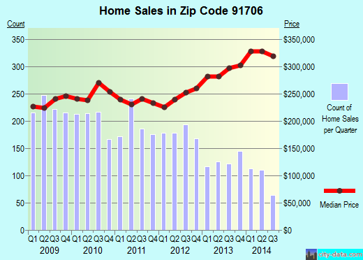 Zip code 91706 (BALDWIN PARK, California) real estate house value trends